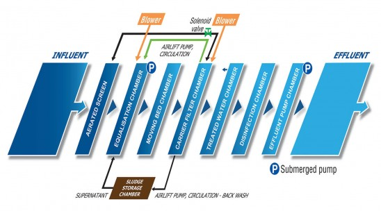 K-HC-R Flow Diagram