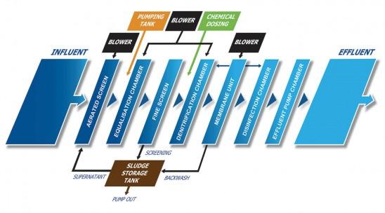 KM-SG-NP Flow Diagram