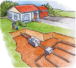 On-site sewage management systems must be installed and maintained according to State and Local government regulations