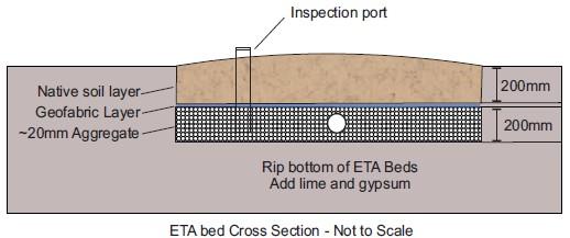 ETA bed design.